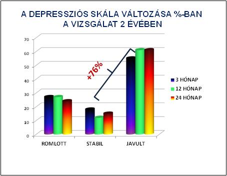 Grafikon 2 - A depressziós skála változása %-ban a vizsgálat 2 évében