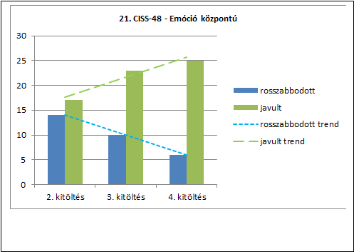 Grafikon 3 - 21. CISS-48 - Emóció központú