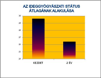 Grafikon 4 - Az ideggyógyászati státus átlagának alakulása